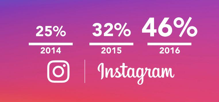Penggunaan Instagram pada Perusahaan Besar